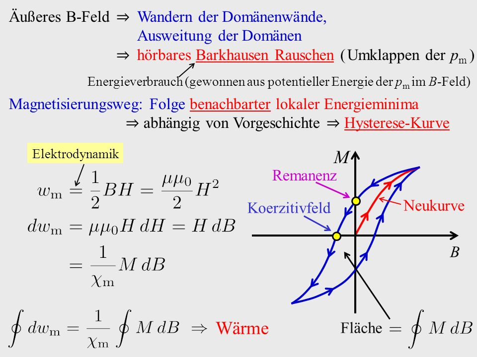 Äußeres B-Feld ⇒ Wandern der Domänenwände, Ausweitung der Domänen ⇒ hörbares Barkhausen Rauschen ( Umklappen der p m ) Energieverbrauch (gewonnen aus potentieller Energie der p m im B-Feld) Magnetisierungsweg: Folge benachbarter lokaler Energieminima ⇒ abhängig von Vorgeschichte ⇒ Hysterese-Kurve Neukurve B M Koerzitivfeld Remanenz Fläche Elektrodynamik Wärme