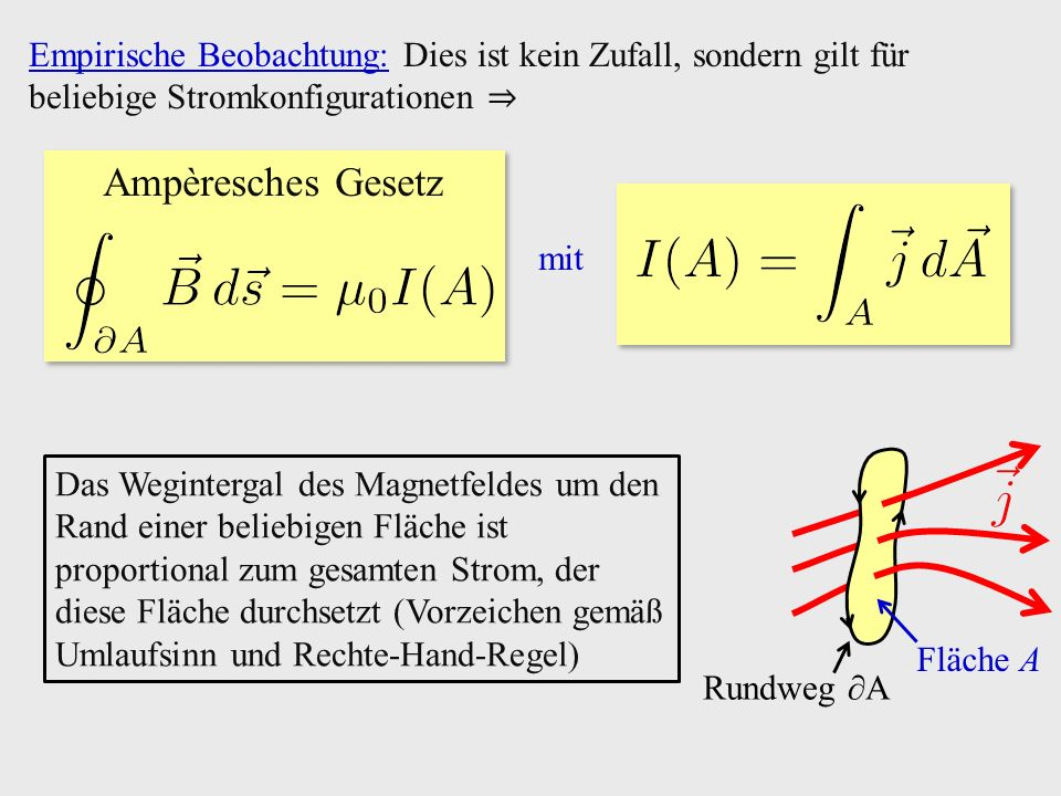 Empirische Beobachtung: Dies ist kein Zufall, sondern gilt für beliebige Stromkonfigurationen ⇒ mit Ampèresches Gesetz Fläche A Rundweg ∂A Das Wegintergal des Magnetfeldes um den Rand einer beliebigen Fläche ist proportional zum gesamten Strom, der diese Fläche durchsetzt (Vorzeichen gemäß Umlaufsinn und Rechte-Hand-Regel)