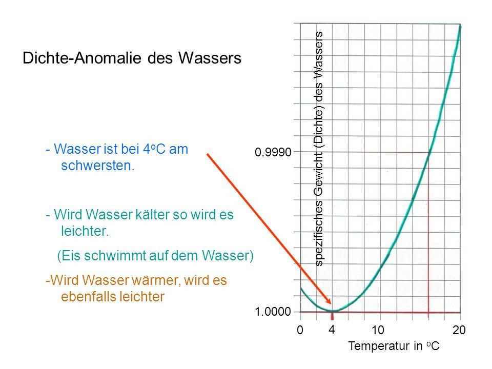 Temperatur in o C 4 20 0 10 spezifisches Gewicht (Dichte) des Wassers 1.0000 0.9990 - Wasser ist bei 4 o C am schwersten.