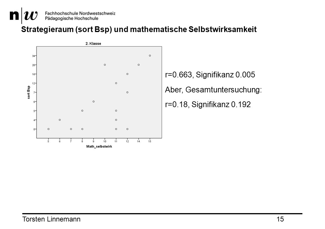 Torsten Linnemann15 Strategieraum (sort Bsp) und mathematische Selbstwirksamkeit r=0.663, Signifikanz 0.005 Aber, Gesamtuntersuchung: r=0.18, Signifikanz 0.192