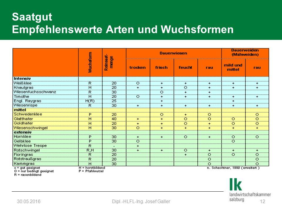Saatgut Empfehlenswerte Arten und Wuchsformen 30.05.2016Dipl.-HLFL-Ing. Josef Galler12