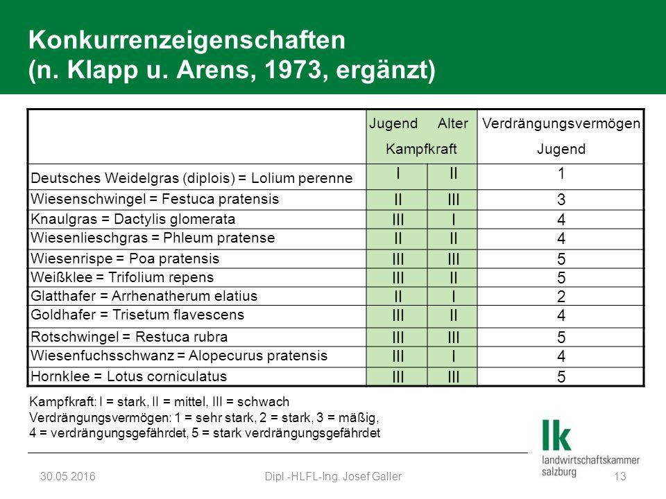 Konkurrenzeigenschaften (n. Klapp u. Arens, 1973, ergänzt) 30.05.2016Dipl.-HLFL-Ing. Josef Galler13 Jugend Alter Kampfkraft Verdrängungsvermögen Jugen