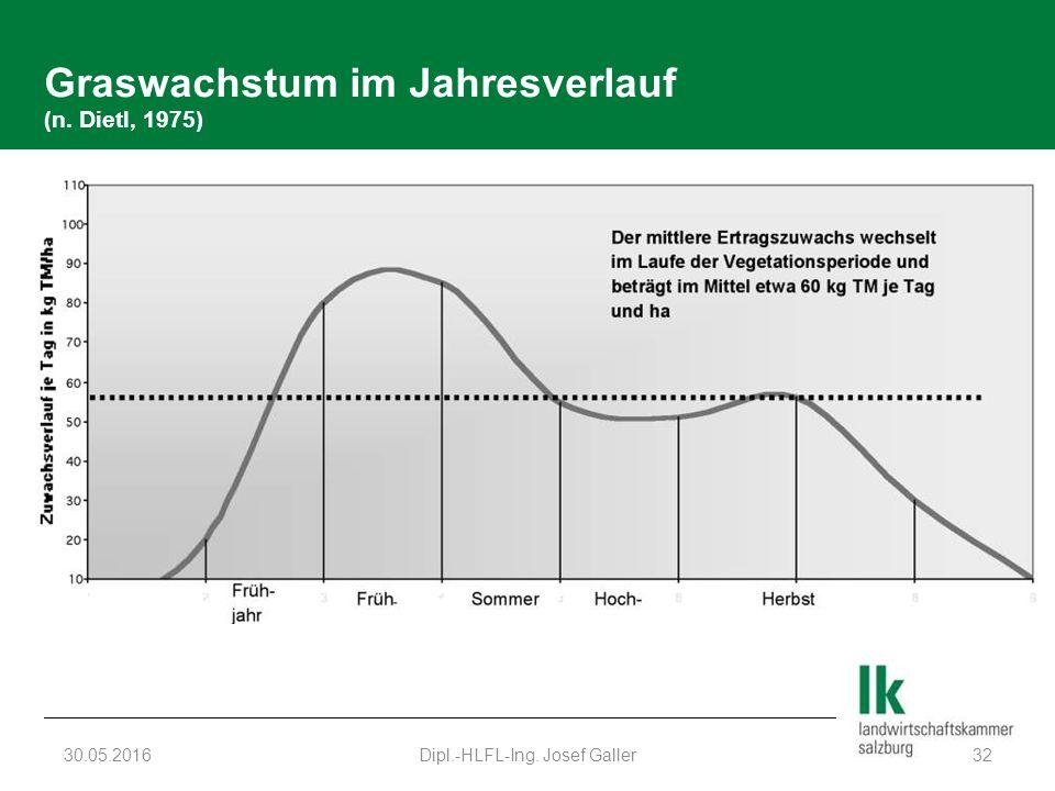 Graswachstum im Jahresverlauf (n. Dietl, 1975) 30.05.2016Dipl.-HLFL-Ing. Josef Galler32