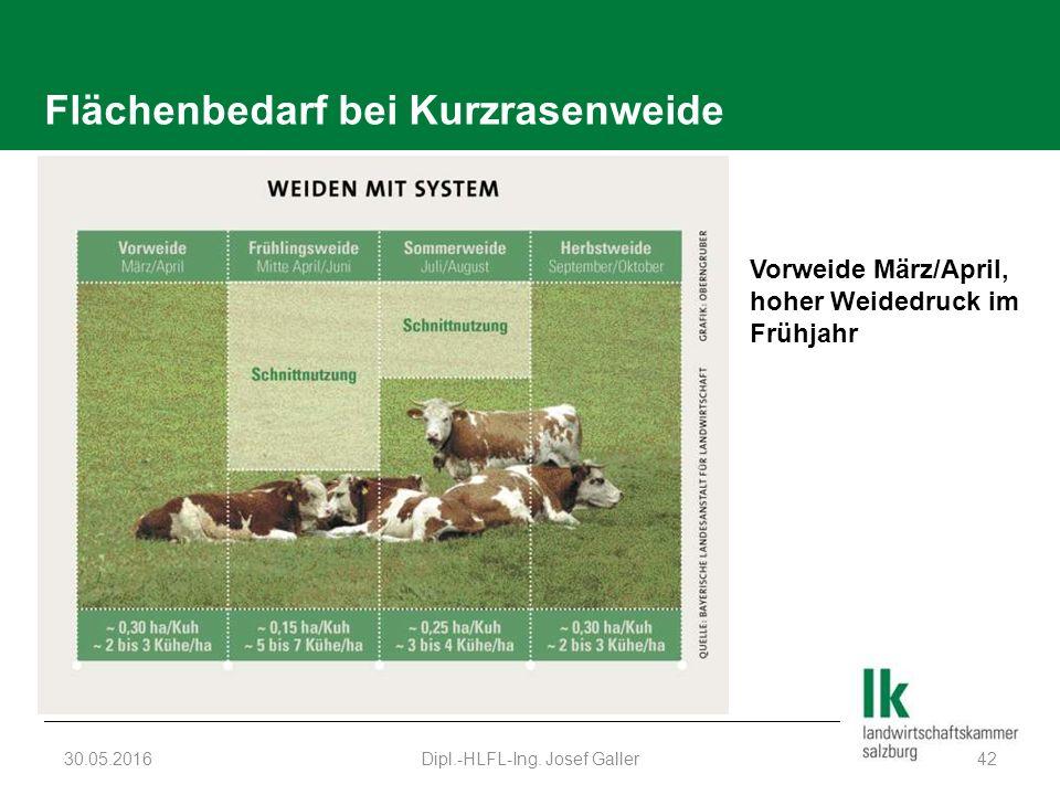 Flächenbedarf bei Kurzrasenweide 30.05.2016Dipl.-HLFL-Ing.