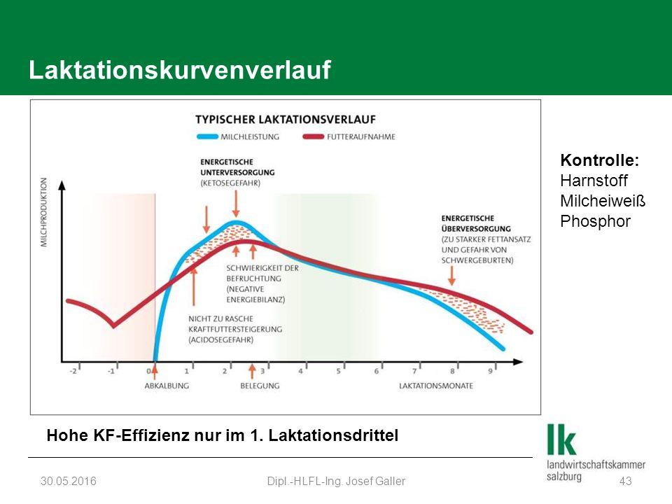 Laktationskurvenverlauf 30.05.2016Dipl.-HLFL-Ing. Josef Galler43 Hohe KF-Effizienz nur im 1.