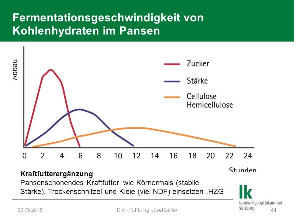 Fermentationsgeschwindigkeit von Kohlenhydraten im Pansen 30.05.2016Dipl.-HLFL-Ing. Josef Galler44 Kraftfutterergänzung Pansenschonendes Kraftfutter w