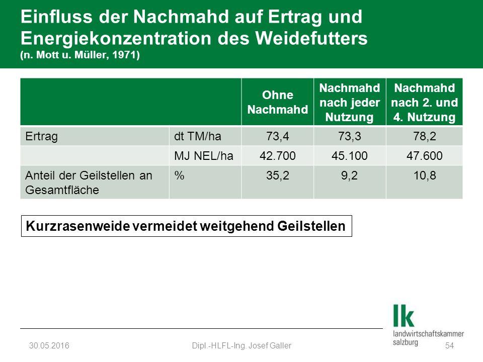 Einfluss der Nachmahd auf Ertrag und Energiekonzentration des Weidefutters (n. Mott u. Müller, 1971) Ohne Nachmahd Nachmahd nach jeder Nutzung Nachmah