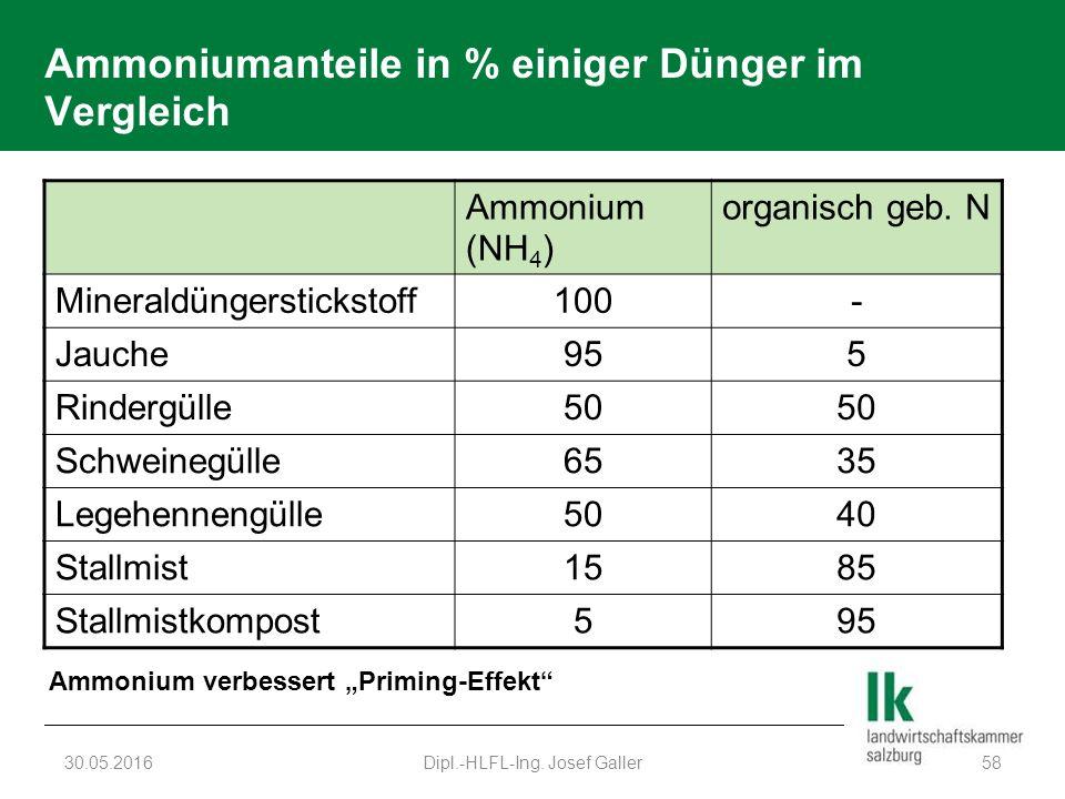 Ammoniumanteile in % einiger Dünger im Vergleich 30.05.2016Dipl.-HLFL-Ing. Josef Galler58 Ammonium (NH 4 ) organisch geb. N Mineraldüngerstickstoff100