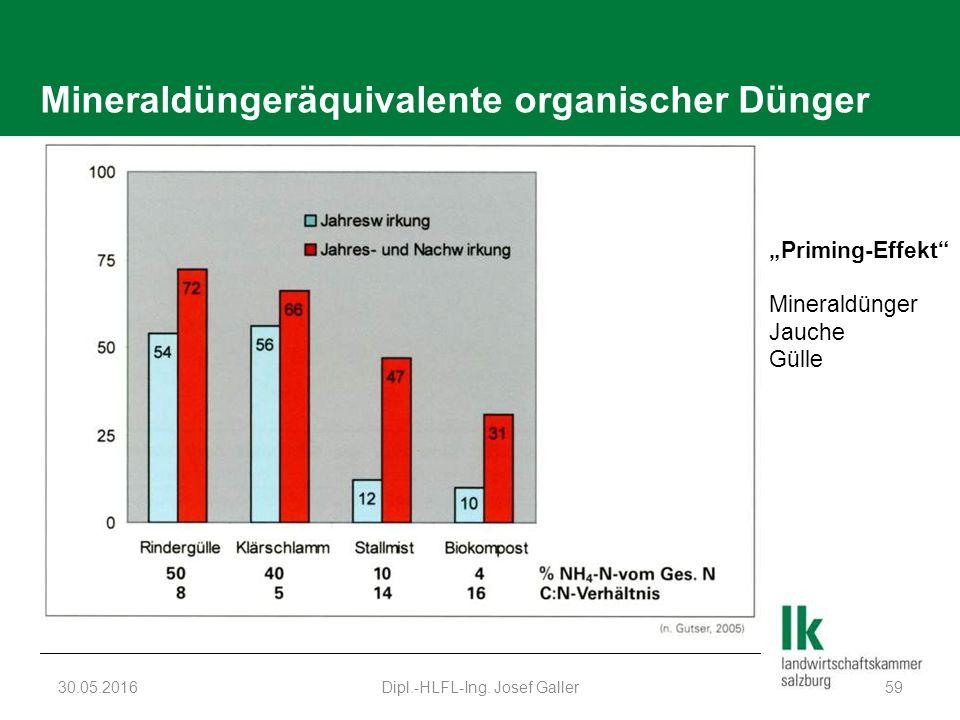 """Mineraldüngeräquivalente organischer Dünger 30.05.2016Dipl.-HLFL-Ing. Josef Galler59 """"Priming-Effekt"""" Mineraldünger Jauche Gülle"""