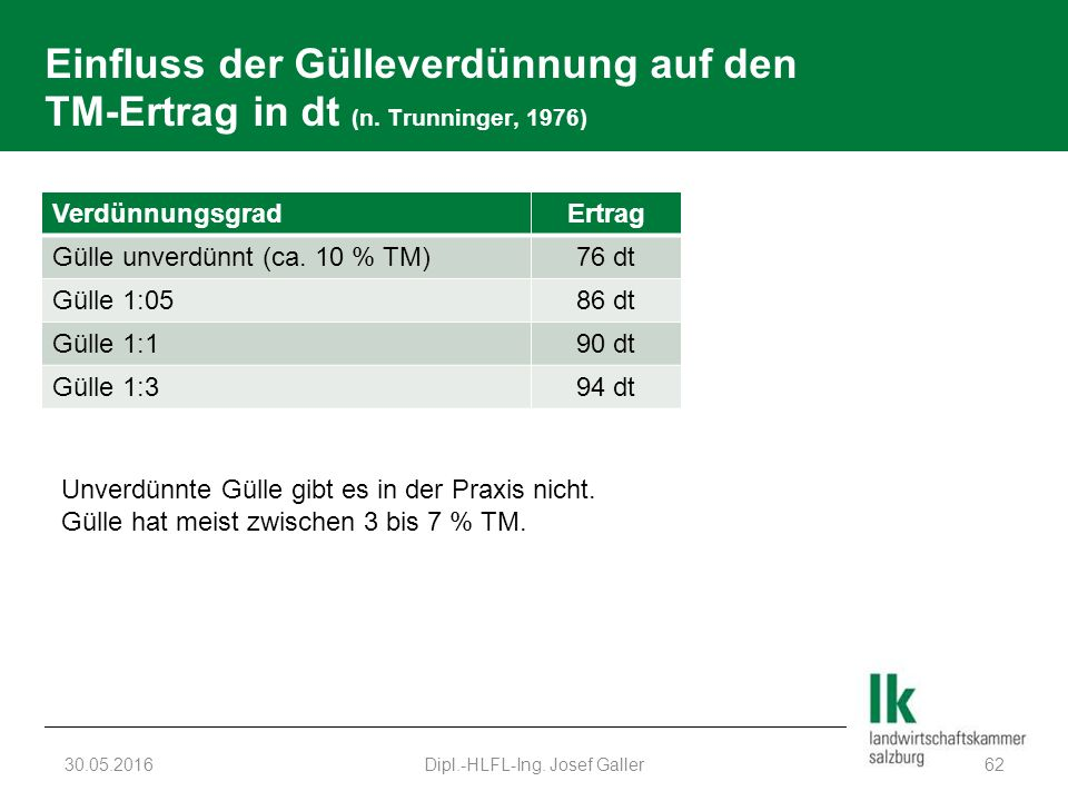 Einfluss der Gülleverdünnung auf den TM-Ertrag in dt (n. Trunninger, 1976) 30.05.2016Dipl.-HLFL-Ing. Josef Galler62 VerdünnungsgradErtrag Gülle unverd