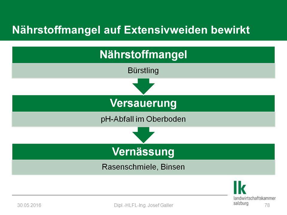 Nährstoffmangel auf Extensivweiden bewirkt 30.05.2016Dipl.-HLFL-Ing. Josef Galler78
