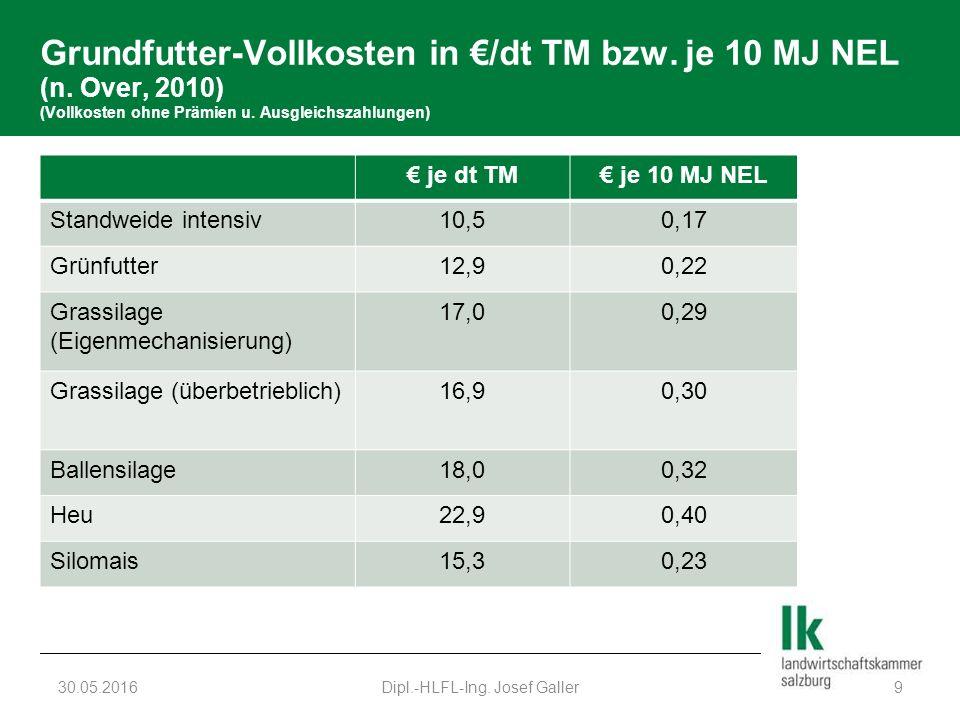 Grundfutter-Vollkosten in €/dt TM bzw. je 10 MJ NEL (n. Over, 2010) (Vollkosten ohne Prämien u. Ausgleichszahlungen) € je dt TM€ je 10 MJ NEL Standwei