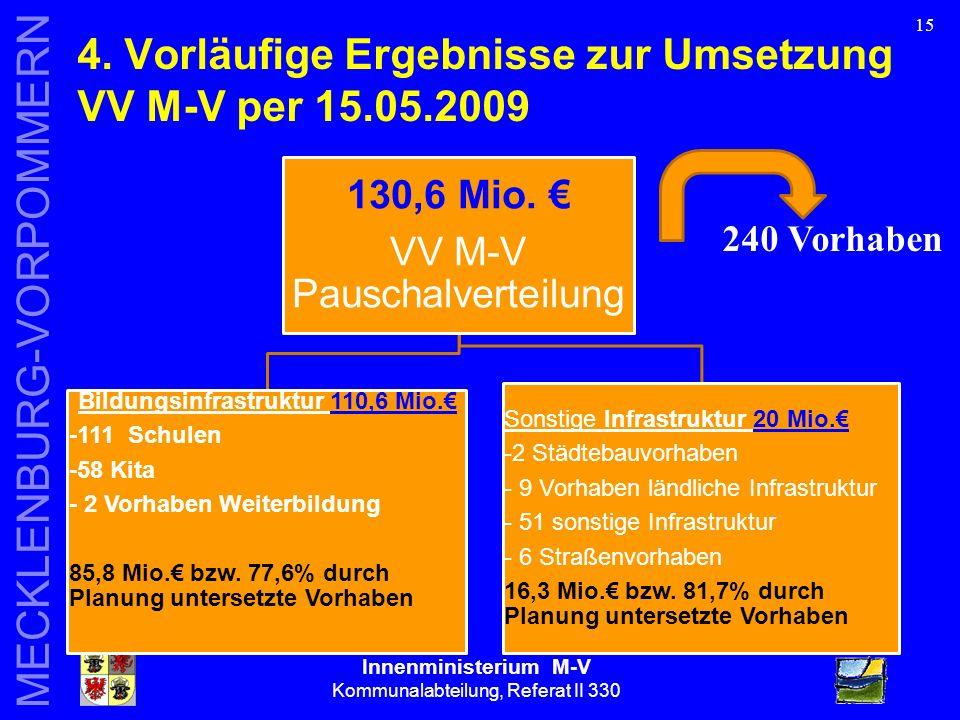 Innenministerium M-V Kommunalabteilung, Referat II 330 MECKLENBURG-VORPOMMERN 15 4.