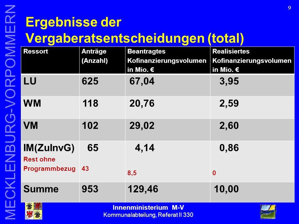 Innenministerium M-V Kommunalabteilung, Referat II 330 MECKLENBURG-VORPOMMERN 20 Doppelförderungsverbot - was ist das.