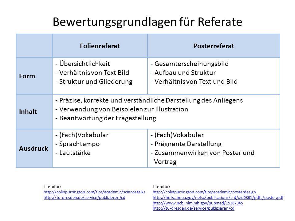 Bewertungsgrundlagen für Referate FolienreferatPosterreferat Form - Übersichtlichkeit - Verhältnis von Text Bild - Struktur und Gliederung - Gesamterscheinungsbild - Aufbau und Struktur - Verhältnis von Text und Bild Inhalt - Präzise, korrekte und verständliche Darstellung des Anliegens - Verwendung von Beispielen zur Illustration - Beantwortung der Fragestellung Ausdruck - (Fach)Vokabular - Sprachtempo - Lautstärke - (Fach)Vokabular - Prägnante Darstellung - Zusammenwirken von Poster und Vortrag Literatur: http://colinpurrington.com/tips/academic/posterdesign http://nefsc.noaa.gov/nefsc/publications/crd/crd0301/pdfs/poster.pdf http://www.ncbi.nlm.nih.gov/pubmed/15307345 http://tu-dresden.de/service/publizieren/cd Literatur: http://colinpurrington.com/tips/academic/sciencetalks http://tu-dresden.de/service/publizieren/cd