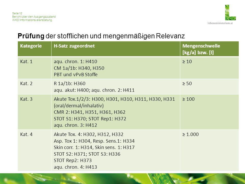Seite 12 Bericht über den Ausgangszustand WKO Informationsveranstaltung KategorieH-Satz zugeordnetMengenschwelle [kg/a] bzw.