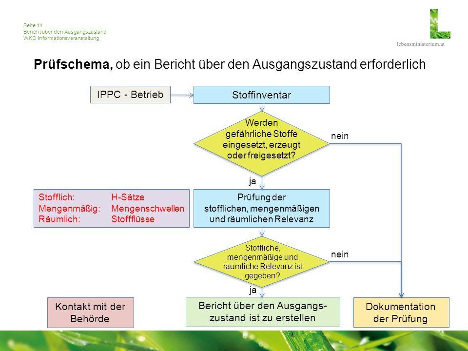 Seite 14 Bericht über den Ausgangszustand WKO Informationsveranstaltung Prüfschema, ob ein Bericht über den Ausgangszustand erforderlich IPPC - Betrie