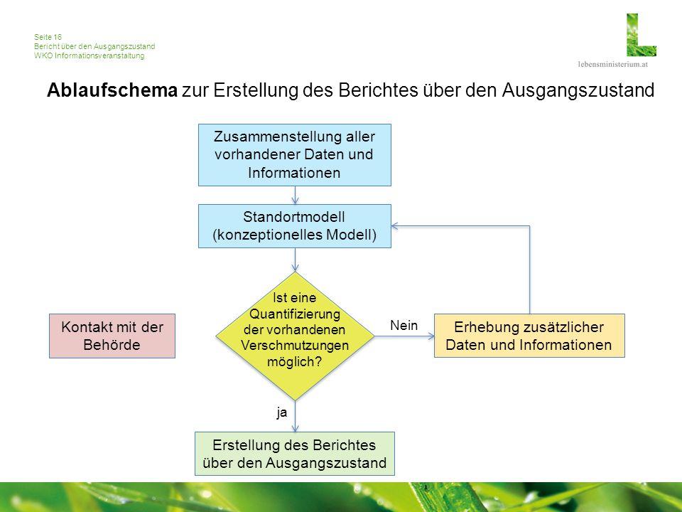 Seite 16 Bericht über den Ausgangszustand WKO Informationsveranstaltung Zusammenstellung aller vorhandener Daten und Informationen Erhebung zusätzlicher Daten und Informationen Standortmodell (konzeptionelles Modell) Ist eine Quantifizierung der vorhandenen Verschmutzungen möglich.