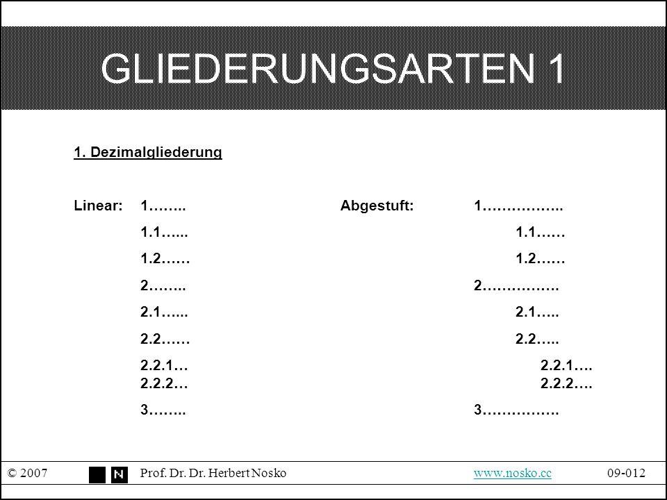 GLIEDERUNGSARTEN 1 © 2007Prof. Dr. Dr. Herbert Noskowww.nosko.cc09-012www.nosko.cc 1. Dezimalgliederung Linear:1……..Abgestuft:1…………….. 1.1…... 1.1…… 1