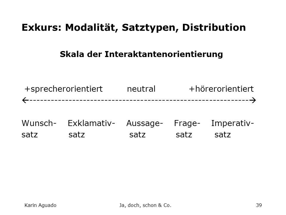Karin AguadoJa, doch, schon & Co.39 Exkurs: Modalität, Satztypen, Distribution Skala der Interaktantenorientierung +sprecherorientiert neutral +hörerorientiert  -------------------------------------------------------------  Wunsch- Exklamativ- Aussage- Frage- Imperativ- satz satz satz satz satz