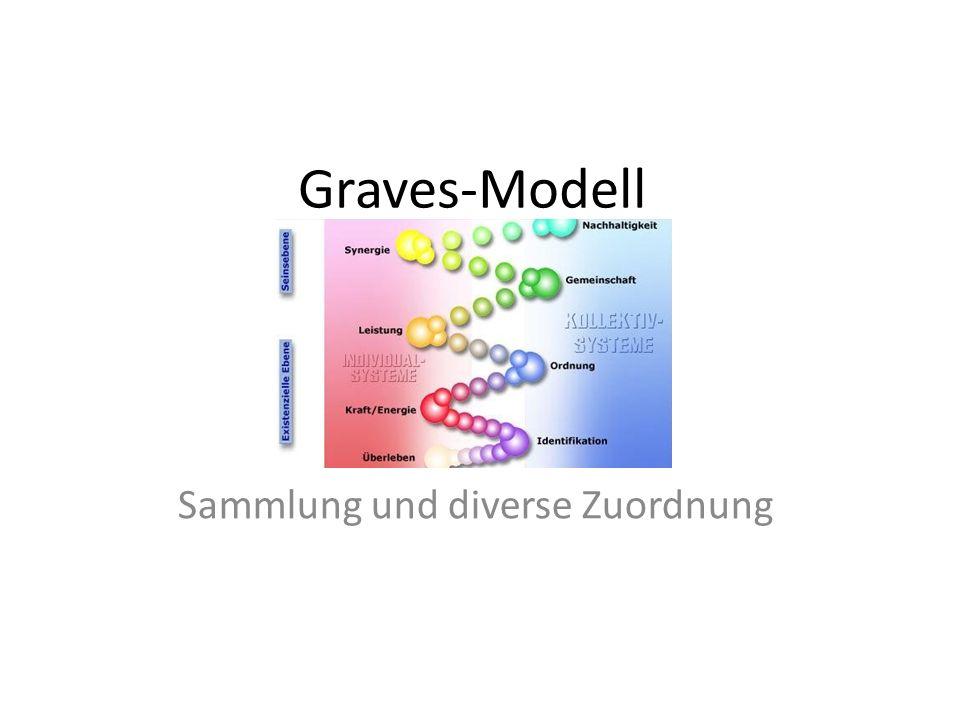 Graves-Modell Sammlung und diverse Zuordnung