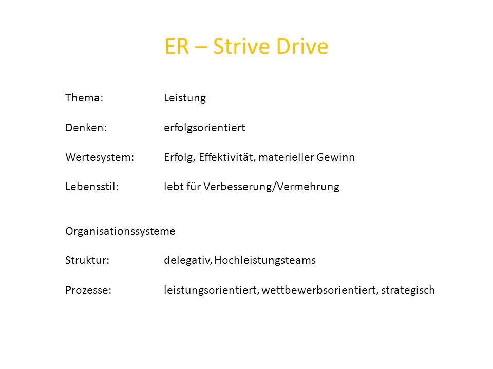 ER – Strive Drive Thema: Leistung Denken: erfolgsorientiert Wertesystem: Erfolg, Effektivität, materieller Gewinn Lebensstil: lebt für Verbesserung/Vermehrung Organisationssysteme Struktur: delegativ, Hochleistungsteams Prozesse: leistungsorientiert, wettbewerbsorientiert, strategisch