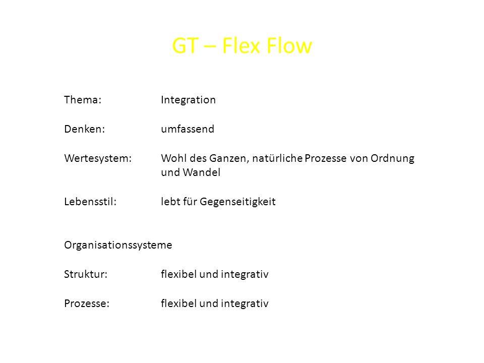 GT – Flex Flow Thema: Integration Denken: umfassend Wertesystem: Wohl des Ganzen, natürliche Prozesse von Ordnung und Wandel Lebensstil: lebt für Gegenseitigkeit Organisationssysteme Struktur: flexibel und integrativ Prozesse: flexibel und integrativ