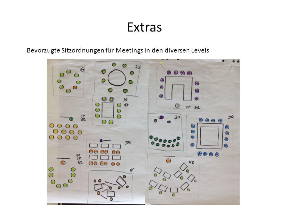 Extras Bevorzugte Sitzordnungen für Meetings in den diversen Levels