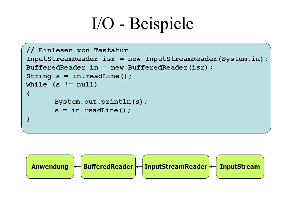 I/O - Beispiele // Einlesen von Tastatur InputStreamReader isr = new InputStreamReader(System.in); BufferedReader in = new BufferedReader(isr); String s = in.readLine(); while (s != null) { System.out.println(s); s = in.readLine(); } AnwendungBufferedReaderInputStreamReaderInputStream