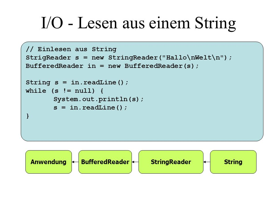 // Einlesen aus String StrigReader s = new StringReader( Hallo\nWelt\n ); BufferedReader in = new BufferedReader(s); String s = in.readLine(); while (s != null) { System.out.println(s); s = in.readLine(); } I/O - Lesen aus einem String AnwendungBufferedReaderStringReaderString