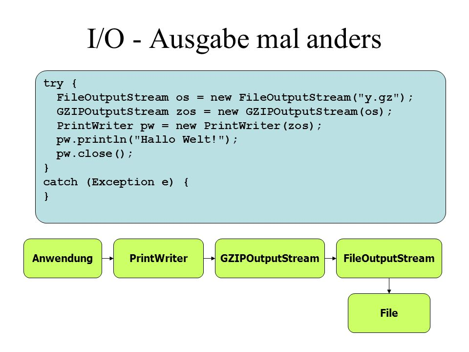 try { FileOutputStream os = new FileOutputStream( y.gz ); GZIPOutputStream zos = new GZIPOutputStream(os); PrintWriter pw = new PrintWriter(zos); pw.println( Hallo Welt! ); pw.close(); } catch (Exception e) { } AnwendungPrintWriterGZIPOutputStreamFileOutputStream I/O - Ausgabe mal anders File