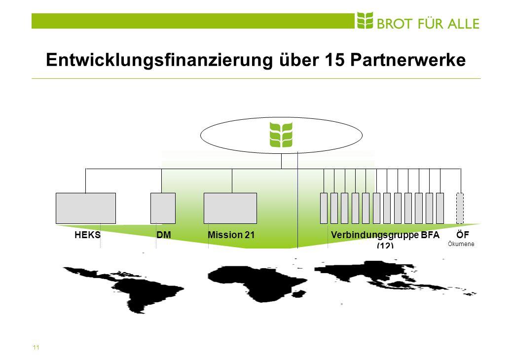 11 Entwicklungsfinanzierung über 15 Partnerwerke HEKS 45% DM 8% Mission 21 21% Verbindungsgruppe BFA (12) 16% ÖF Ökumene 6% Südprogramm