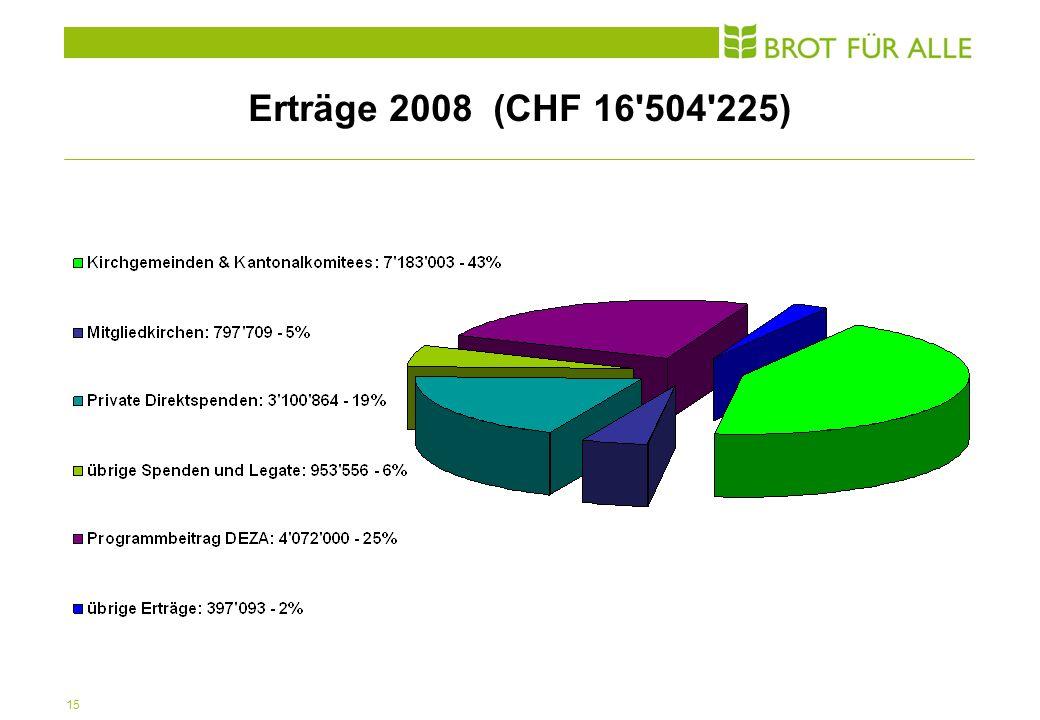 15 Erträge 2008 (CHF 16 504 225)
