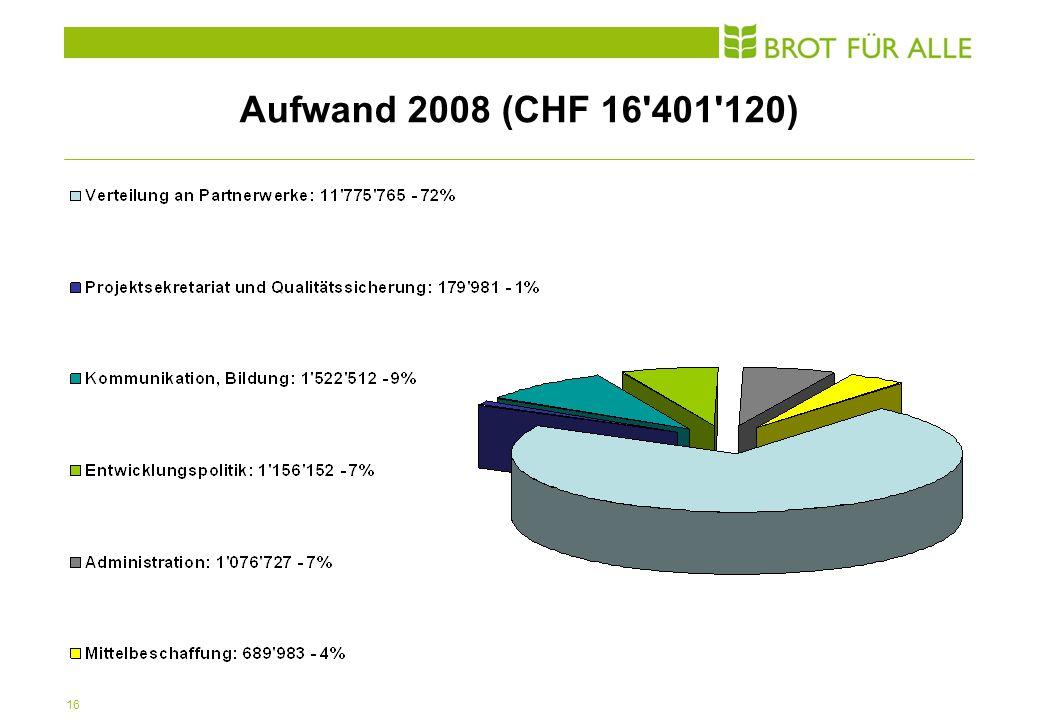 16 Aufwand 2008 (CHF 16 401 120)