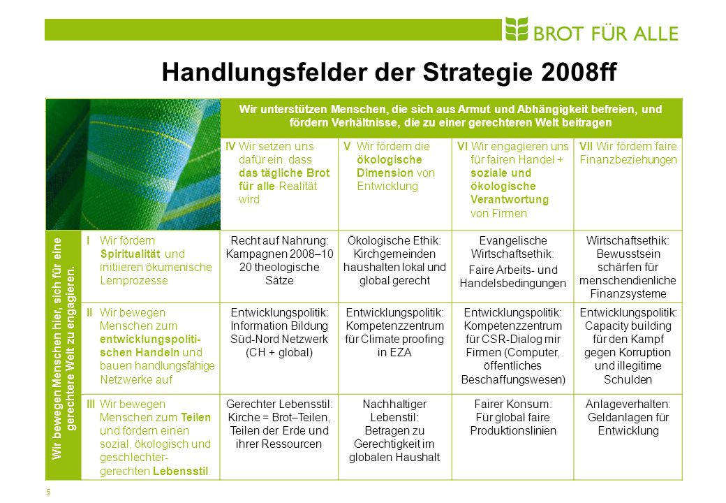 5 Handlungsfelder der Strategie 2008ff Wir unterstützen Menschen, die sich aus Armut und Abhängigkeit befreien, und fördern Verhältnisse, die zu einer