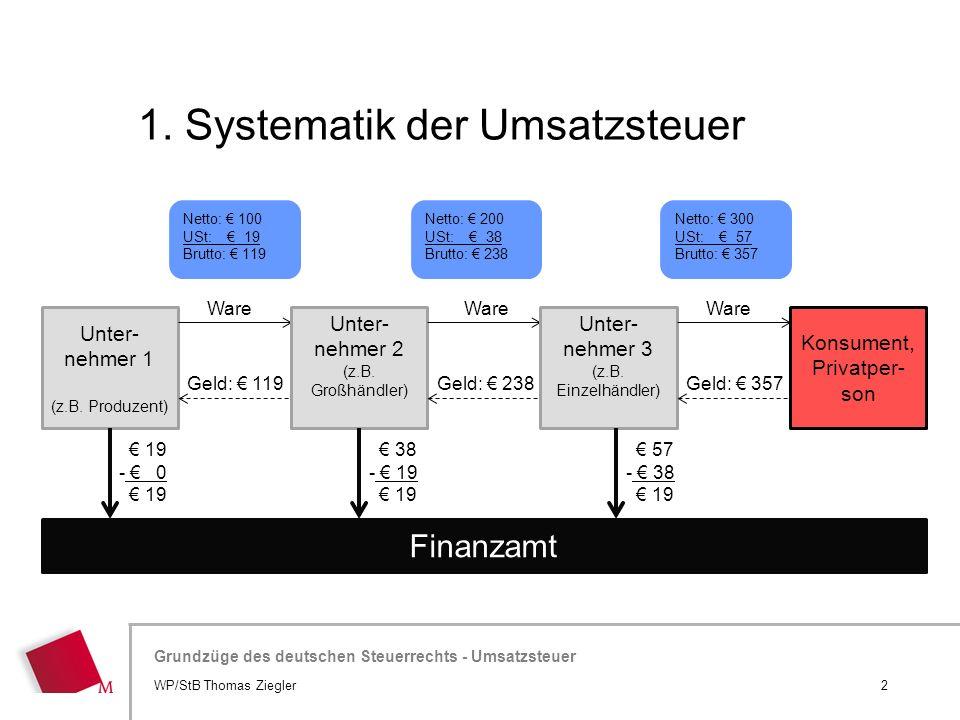 Hier wird der Titel der Präsentation wiederholt (Ansicht >Folienmaster) Grundzüge des deutschen Steuerrechts - Umsatzsteuer 1. Systematik der Umsatzst