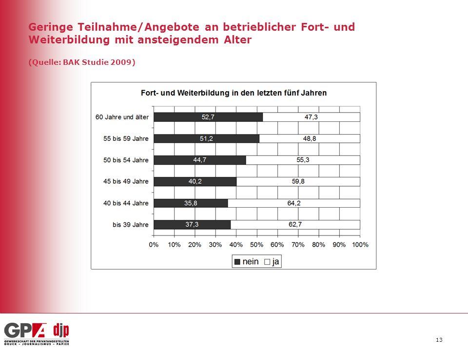 Geringe Teilnahme/Angebote an betrieblicher Fort- und Weiterbildung mit ansteigendem Alter (Quelle: BAK Studie 2009) 13