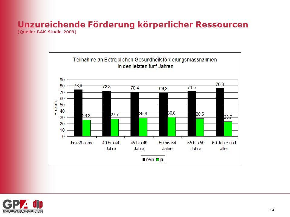 Unzureichende Förderung körperlicher Ressourcen (Quelle: BAK Studie 2009) 14