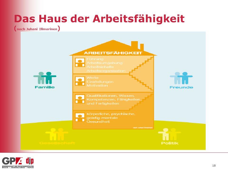 18 Das Haus der Arbeitsfähigkeit ( nach Juhani Illmarinen )