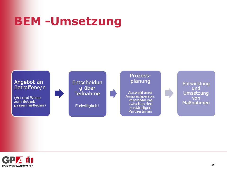 BEM -Umsetzung Angebot an Betroffene/n (Art und Weise zum Betrieb passen festlegen) Entscheidun g über Teilnahme Freiwilligkeit! Prozess- planung Ausw