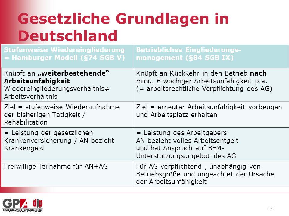 Gesetzliche Grundlagen in Deutschland Stufenweise Wiedereingliederung = Hamburger Modell (§74 SGB V) Betriebliches Eingliederungs- management (§84 SGB