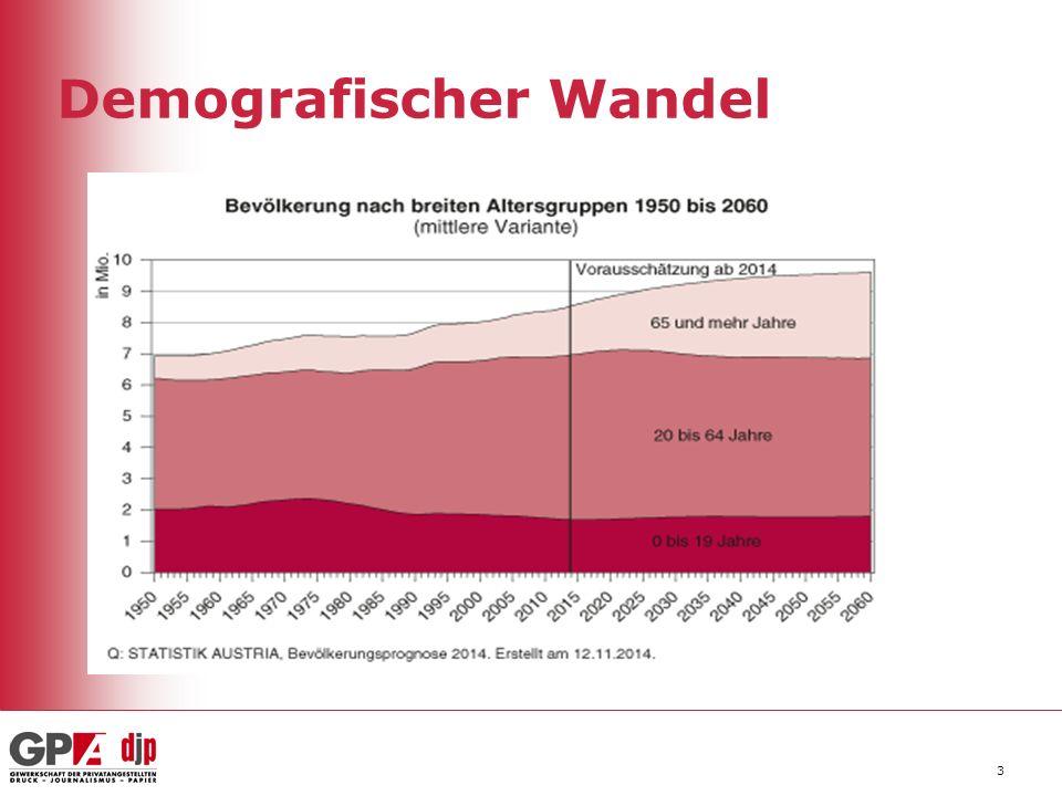 Demografischer Wandel 3