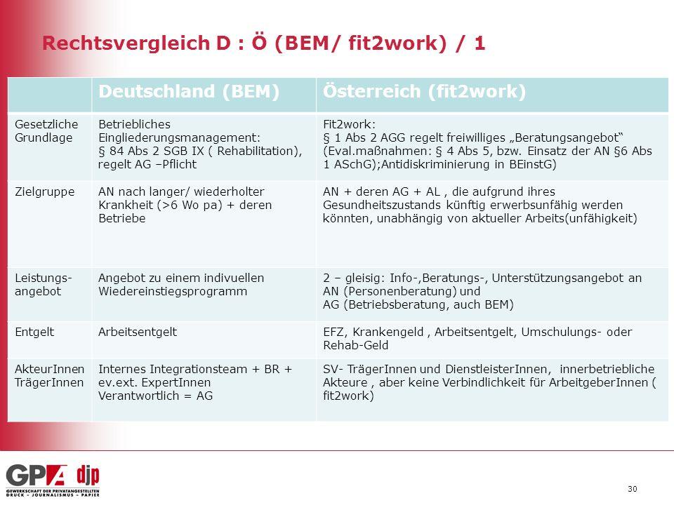Rechtsvergleich D : Ö (BEM/ fit2work) / 1 Deutschland (BEM)Österreich (fit2work) Gesetzliche Grundlage Betriebliches Eingliederungsmanagement: § 84 Ab