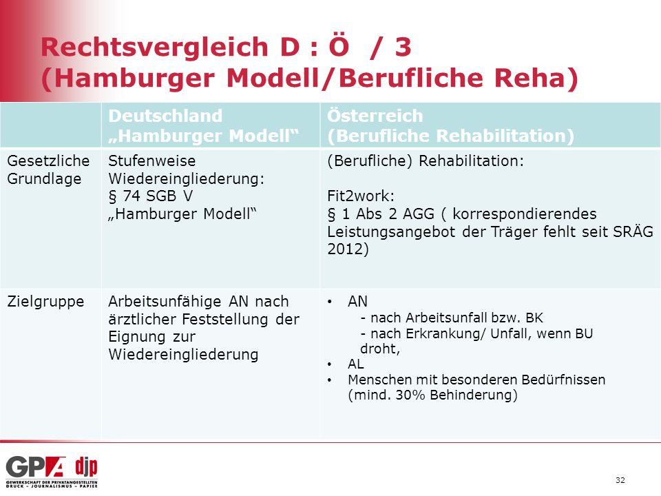 """Rechtsvergleich D : Ö / 3 (Hamburger Modell/Berufliche Reha) Deutschland """"Hamburger Modell"""" Österreich (Berufliche Rehabilitation) Gesetzliche Grundla"""