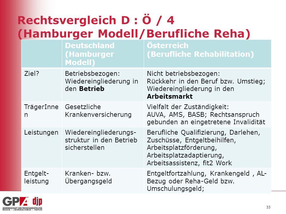 Rechtsvergleich D : Ö / 4 (Hamburger Modell/Berufliche Reha) Deutschland (Hamburger Modell) Österreich (Berufliche Rehabilitation) Ziel Betriebsbezogen: Wiedereingliederung in den Betrieb Nicht betriebsbezogen: Rückkehr in den Beruf bzw.