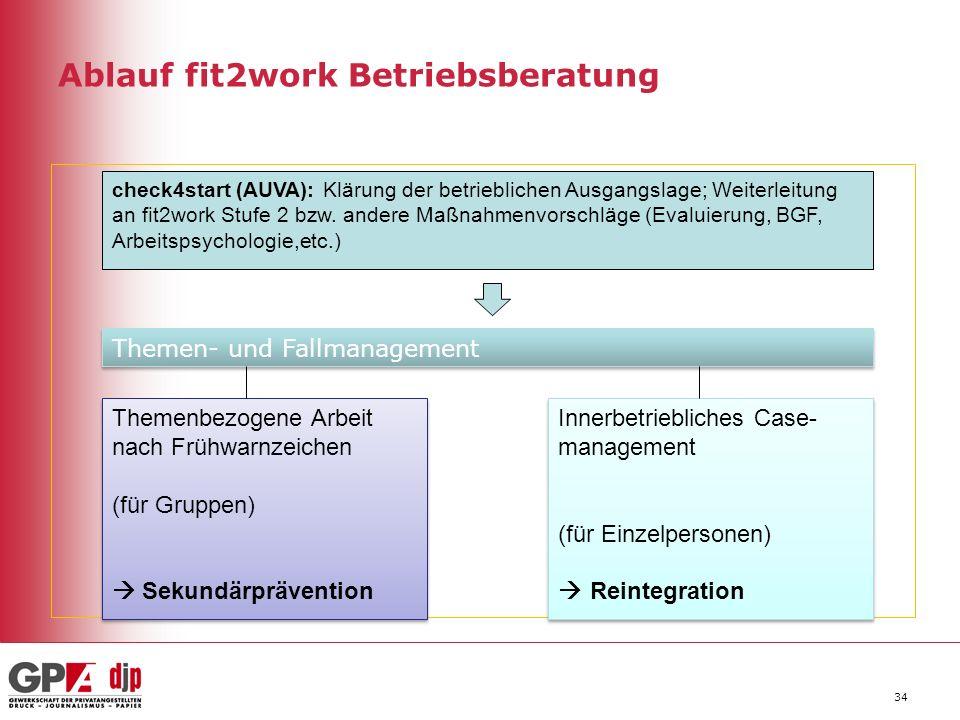 Ablauf fit2work Betriebsberatung 34 Themen- und Fallmanagement Themenbezogene Arbeit nach Frühwarnzeichen (für Gruppen)  Sekundärprävention Themenbez