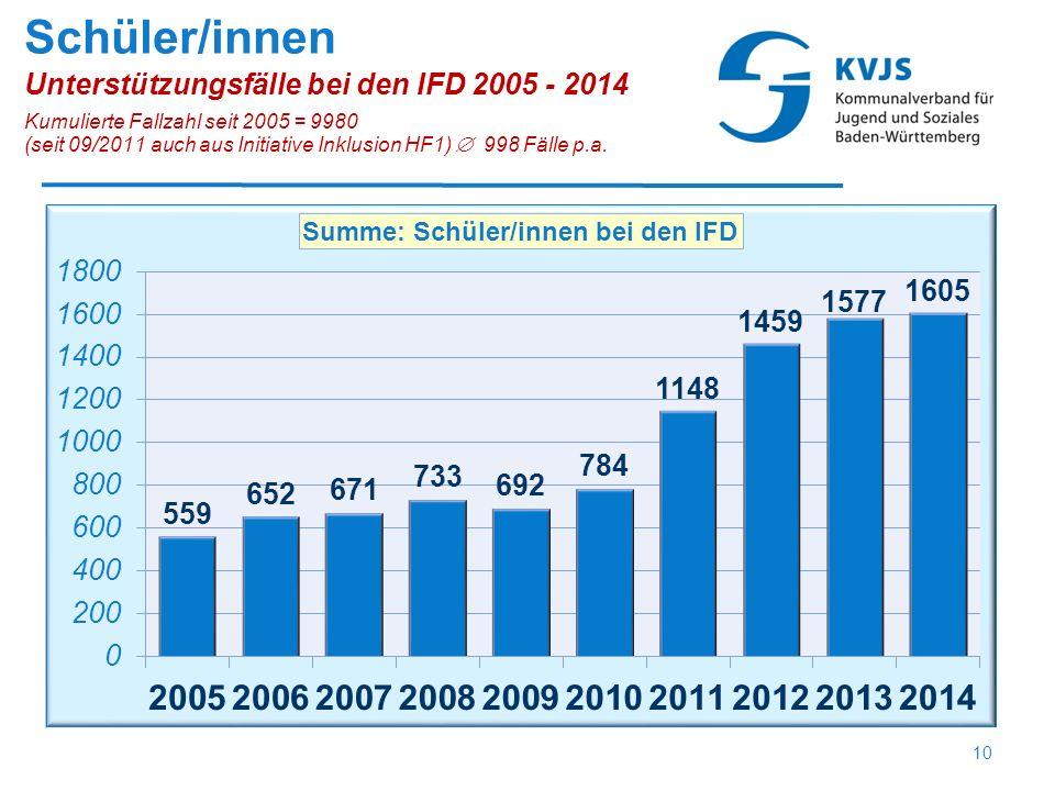 Schüler/innen Unterstützungsfälle bei den IFD 2005 - 2014 Kumulierte Fallzahl seit 2005 = 9980 (seit 09/2011 auch aus Initiative Inklusion HF1)  998