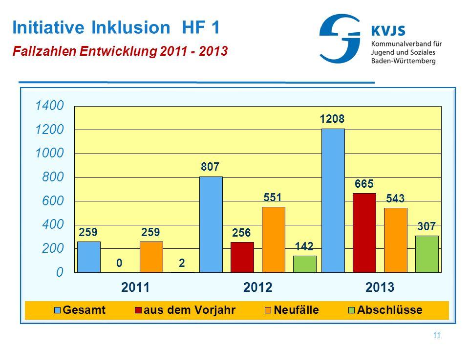 Initiative Inklusion HF 1 Fallzahlen Entwicklung 2011 - 2013 11