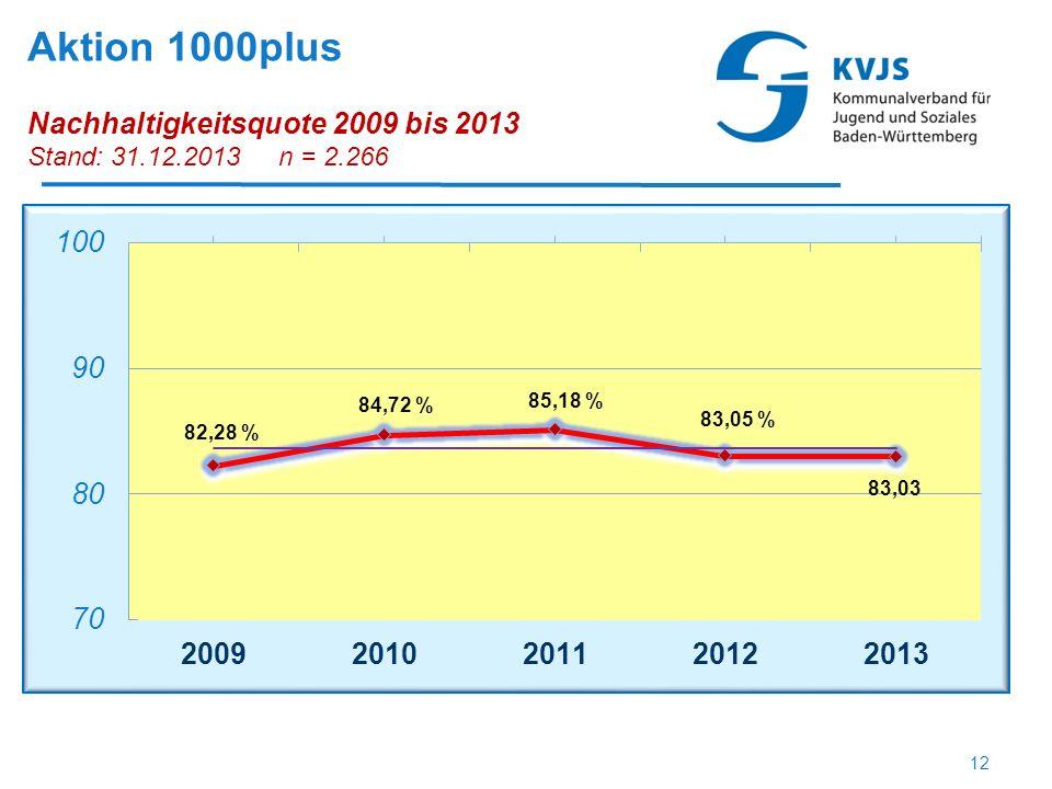 Aktion 1000plus Nachhaltigkeitsquote 2009 bis 2013 Stand: 31.12.2013 n = 2.266 12