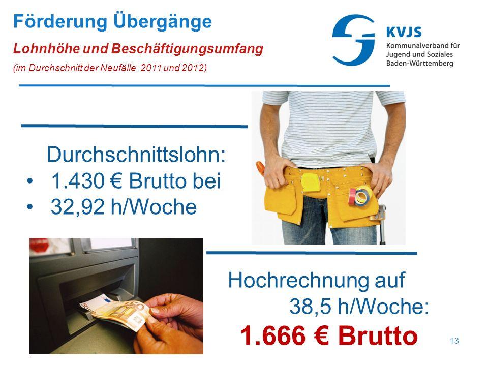 Durchschnittslohn: 1.430 € Brutto bei 32,92 h/Woche Hochrechnung auf 38,5 h/Woche: 1.666 € Brutto Förderung Übergänge Lohnhöhe und Beschäftigungsumfang (im Durchschnitt der Neufälle 2011 und 2012) 13